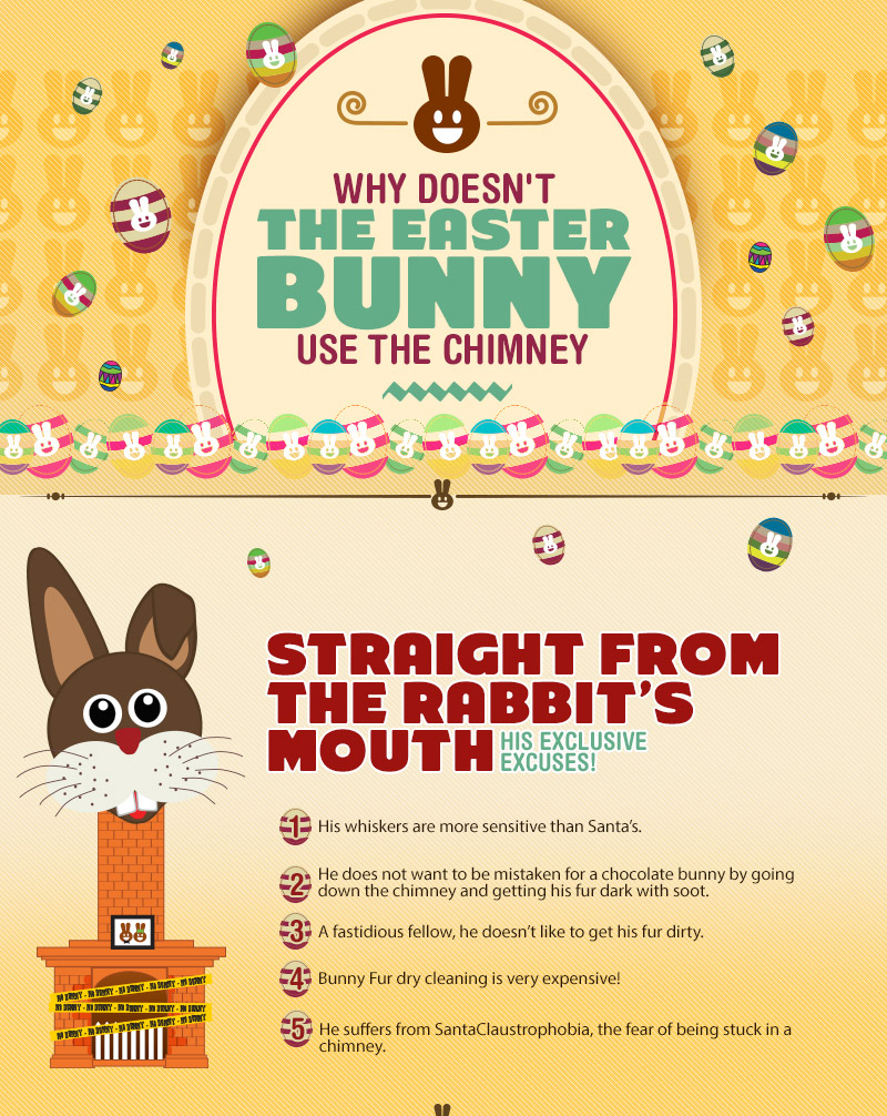 Why doesn't the Easter Bunny Use the Chimney? - Part1